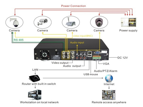 wiring diagram for cctv systemwiring diagram for cctv system  dvr h  uv as an example